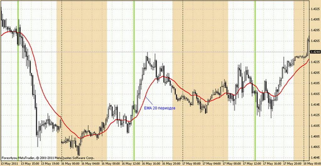 Торговля Опционами По Скользящим Средним