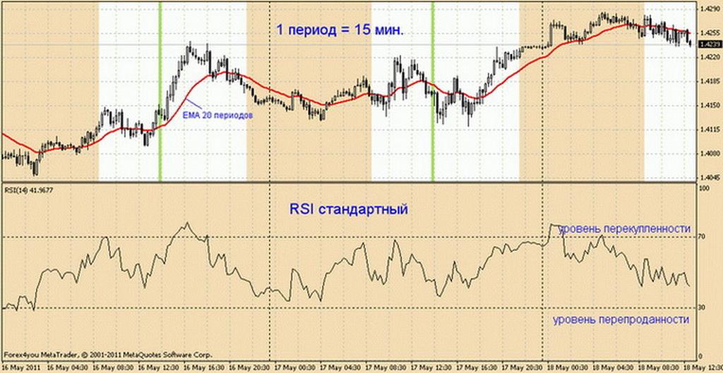 Forex indicator rsi